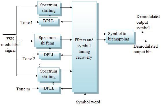 UTS - FSK MODEM IP core