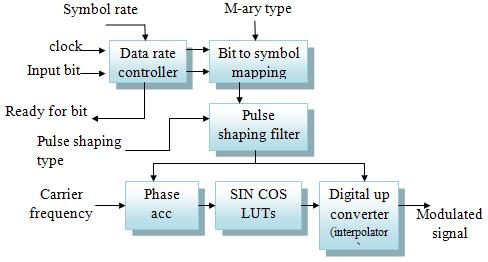 uts psk modem ip core  high level block diagram psk modulator the data rate controller blocks accepts the symbol rate word and generates \