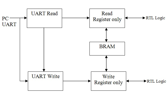 UTS - UART Reg COnfigure IP core